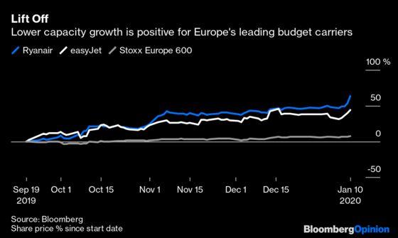 Ryanair Boss Might Get His $110 Million Bonus