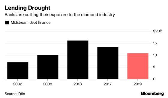 Indian Bank Quits Antwerp Diamond Hub in Blow for Gem Financing