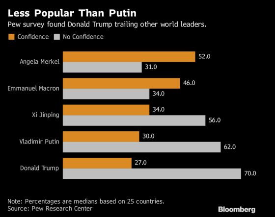 Trump Trusted Less Than Putin and Xi in a Global Opinion Survey