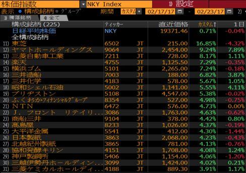 2月20-23日の日経平均株価銘柄のパフォーマンス