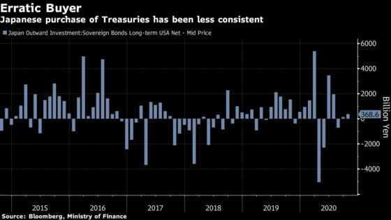 Treasury Yields at 1% Fail to Excite Japanese Bond Investors
