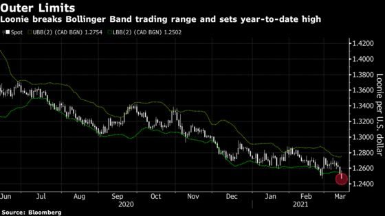 World's Best Currency Seen Moving Higher Amid BOC Tapering Calls