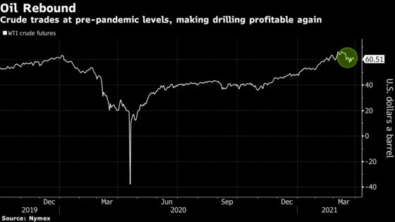 U.S. Shale Output to Further Erode Even as Oil Surges, BNEF Says