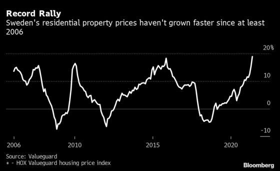 Swedish House Prices Soarat Their Fastest Pace Ever