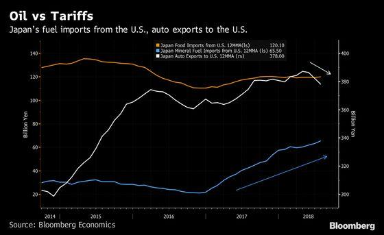 Japan More Threat in High Oil Prices Than Trump Tariffs
