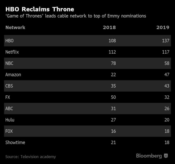 'Game of Thrones' Sets Emmy Record, Vaulting HBO Past Netflix