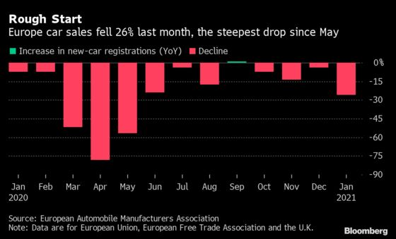 Europe Car Sales Plunge 26% in Worst January Total on Record
