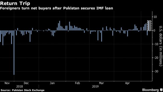 Local Pessimism on Pakistan Stocks Lingers as Foreigners Return