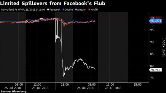 This Season's FANG Earnings:United They Rise, Divided They Fall