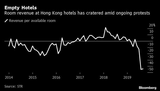 Hong Kong Hotel Rooms Are 25% Cheaper As Protests Cool Tourism
