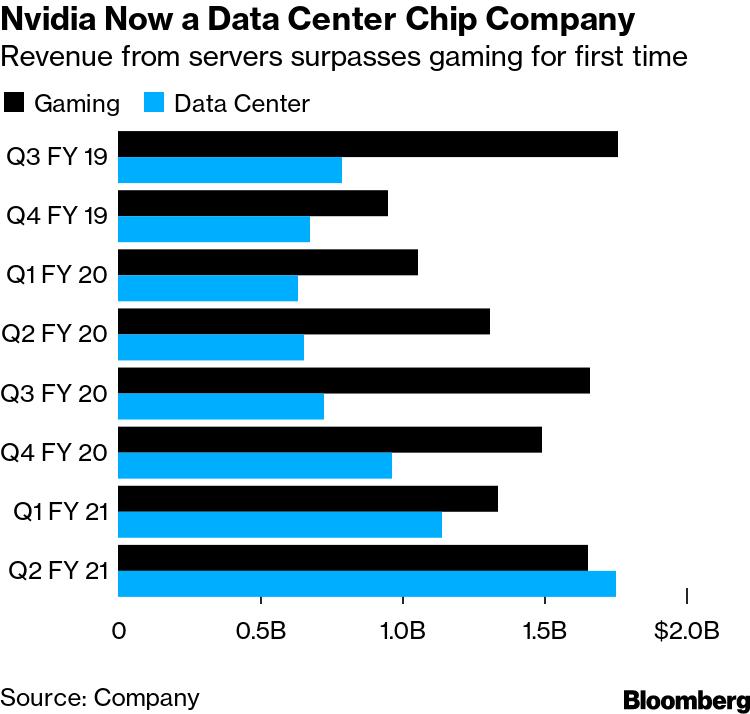 Nvidia ahora es una empresa de chips para centros de datos