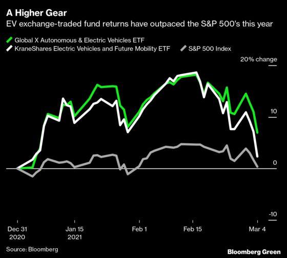 Traders Plowed Billions Into Electric-Car Stocks Before Slump