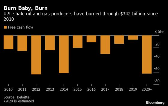 The Pandemic Has Broken Shale and Left Oil Markets in OPEC Hands
