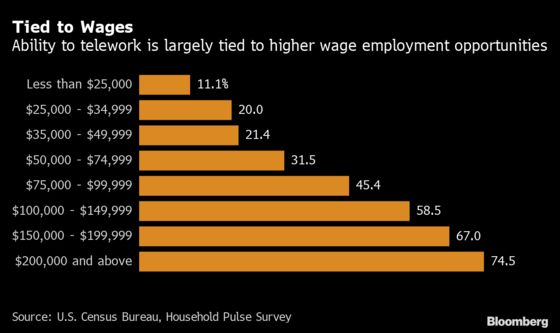 Half the Labor Force in Major U.S. Cities Is Working From Home