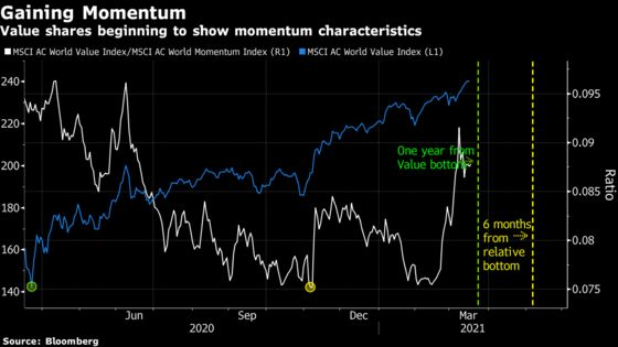 Value Stocks a Week Away From 'Holy Grail' Momentum Boost