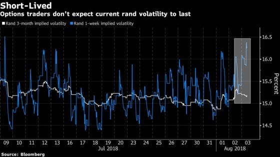 Current Bout of Rand Volatility May Blow Over, Options Suggest
