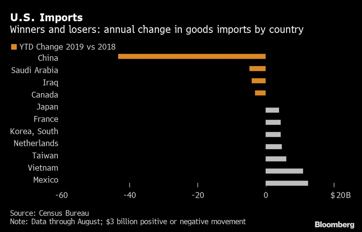 U.S. Imports From China Slump; No. 2 Supplier Mexico Narrows Gap