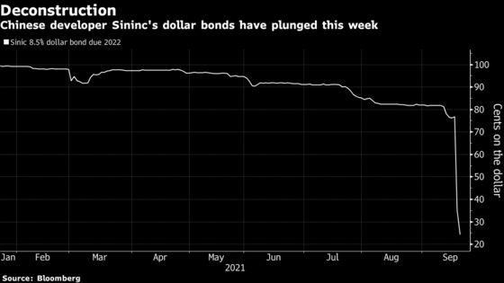 China Developer Sinic's Dollar Bonds Slump Amid Repayment Fears
