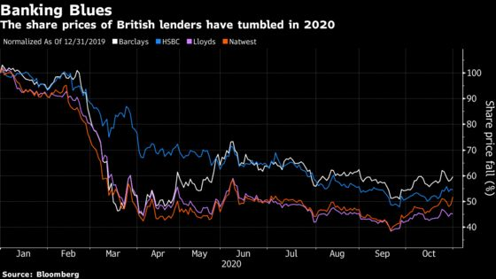 British Banks Buoyed by Results Offering Rare Respite From 2020