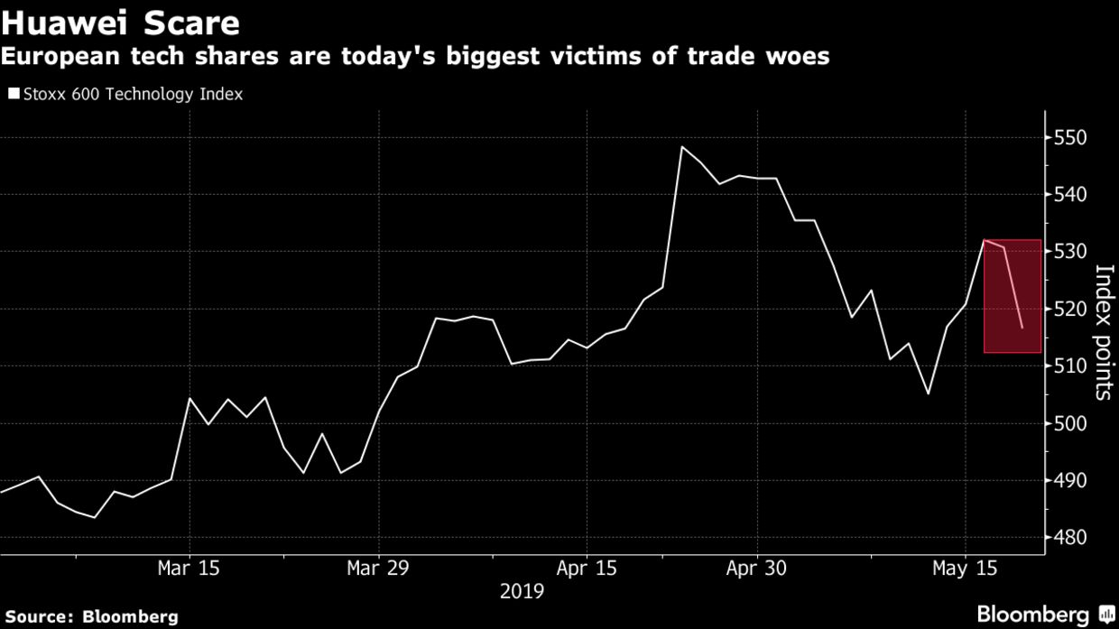 European tech shares are today's biggest victims of trade woes