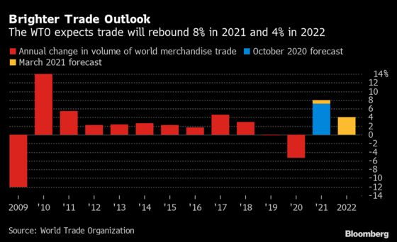 WTO Sees a Rebound for the Global Economy, Goods Trade in 2021