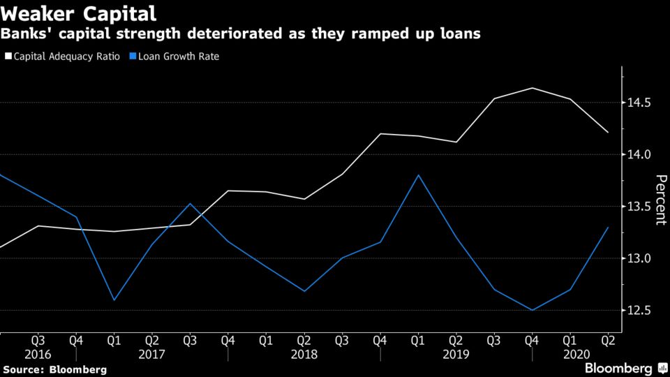 Banks' capital strength deteriorated as they ramped up loans