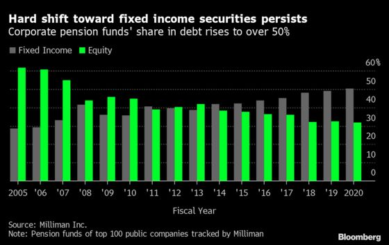 Bonds Beat Stocks at Pension Funds, Turning 60/40 Inside Out