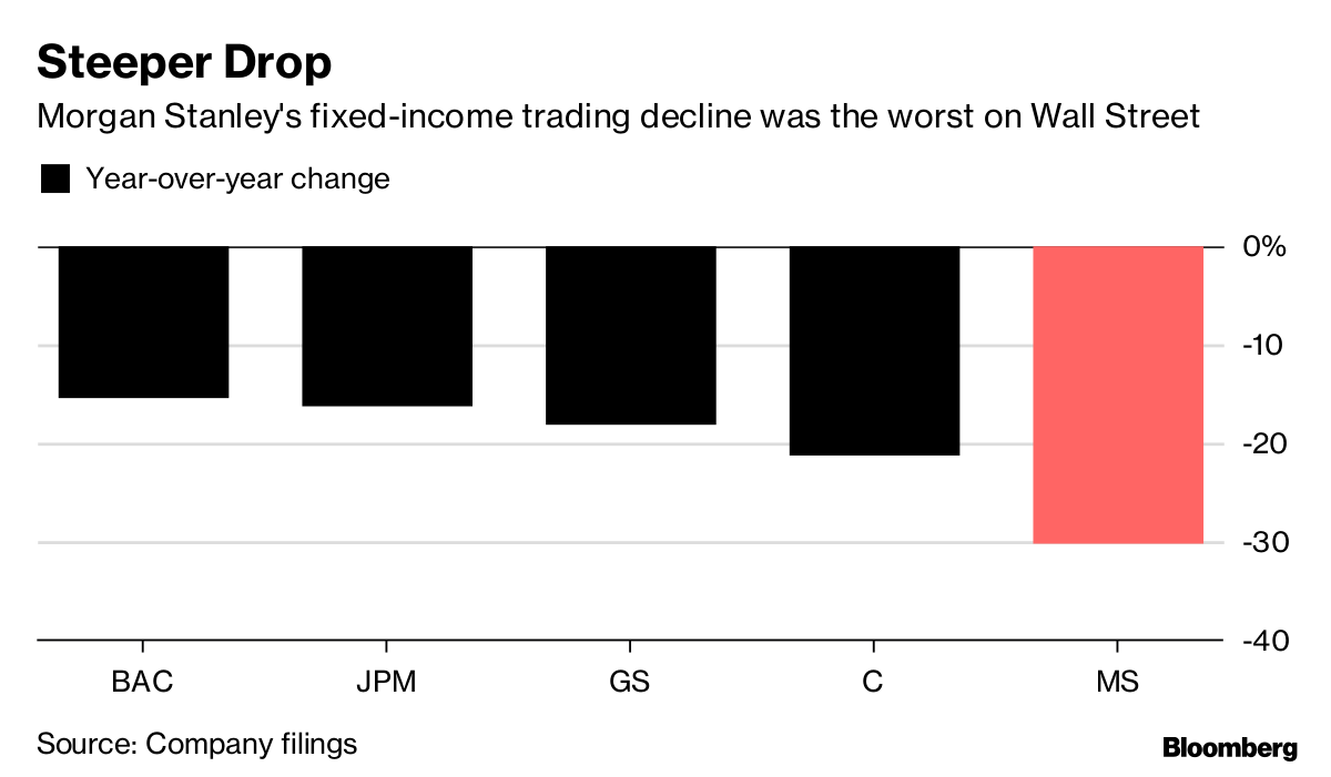 Morgan Stanley's Worst-on-Street Bond Trading Sends Stock