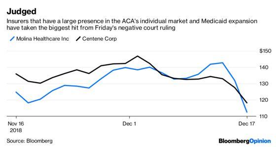 Obamacare Market Panic Creates a Buying Opportunity