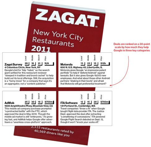 A Zagat???s Guide to Google???s Acquisitions