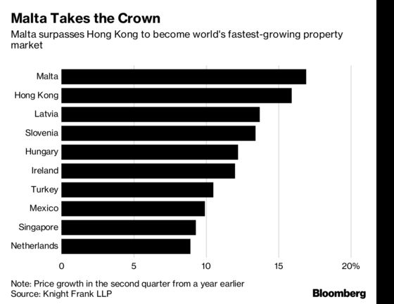 Malta Beats Out Hong Kong for World's Top Home-Price Gains