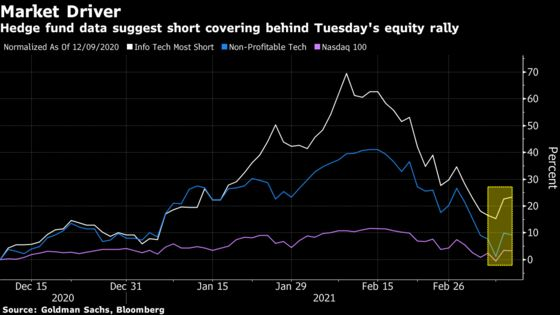 Hedge-Fund Short Covering Seen as Big Driver of Nasdaq Rally