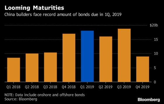 Default Risks Rise in $355 Billion China Builder Bond Market