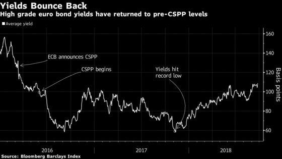 ECB Takes Next Tapering Step With Credit Markets in Rude Health