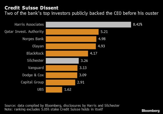 What Top Shareholders Said in Run Up to Credit Suisse CEO Ouster