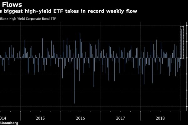 World's biggest high-yield ETF takes in record weekly flow