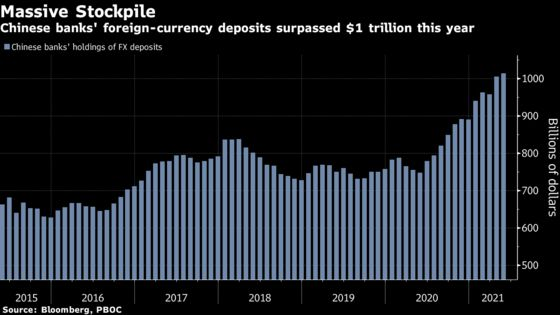 China Banks Stockpile Record $1 Trillion of Foreign Exchange