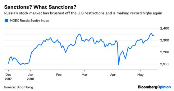 What Sanctions? Russian Markets Are Over It