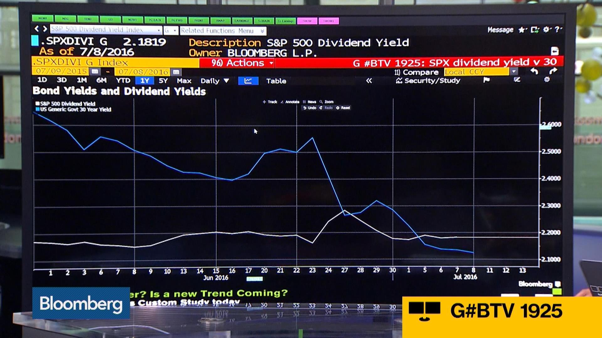 Investors Dilemma Dividend Yields Versus Bond Yields Bloomberg
