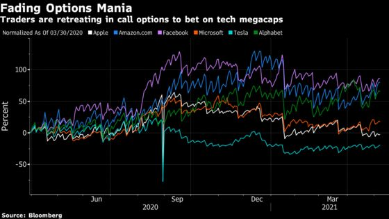 Rout Lands on Nasdaq Where Shorts Are Massing, Bulls Getting Out