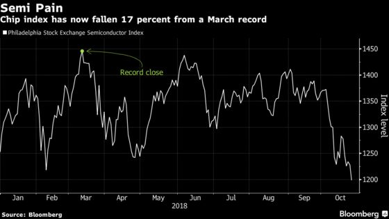 Chip Stocks Extend Worst Rout in Decade as Slowdown Fears Mount