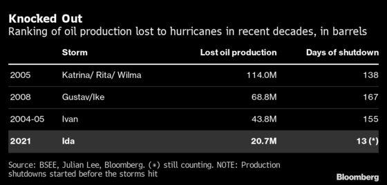 No Hurricane Has Hit U.S. Energy Markets Quite Like Ida Has
