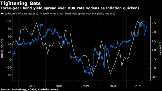 Sky-High House Prices Have Traders Betting Against Korea's Bonds