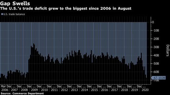 U.S. Trade Deficit Widened in August to Largest Since 2006