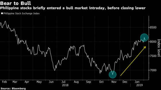 The Philippine Stock Market Is Just 154 Points From a Bull Run