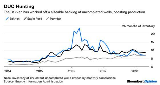 OPEC Has a Second Shale Dilemma