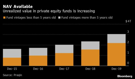 Private Equity Turns to $3 Trillion in Untapped Value for Loans