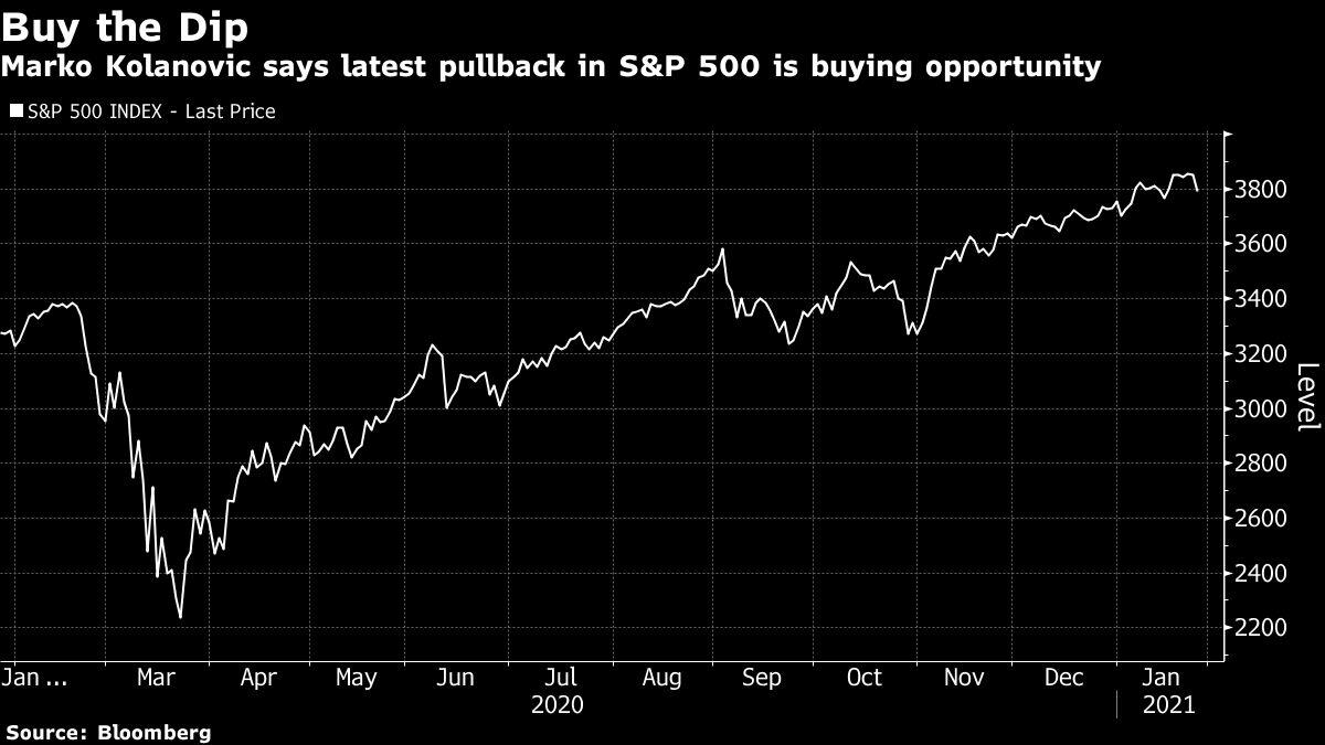 JPMorgan's Kolanovic Rebukes Bubble Warnings, Urging Buy the Dip