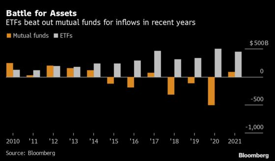 Wall Street Has Surrendered to the $500 Billion ETF Rush