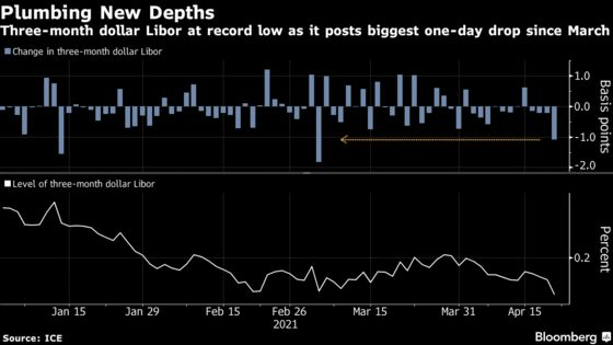 Libor Drops to Record Low With Funding Markets Awash With Cash